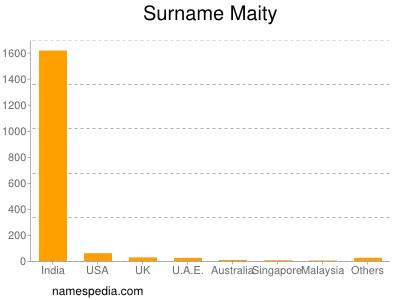 Surname Maity
