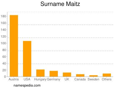 Surname Maitz