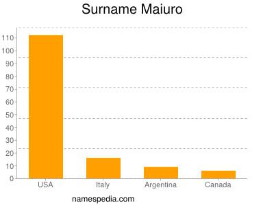 Surname Maiuro