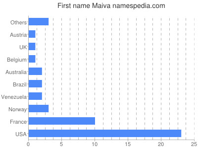 Given name Maiva