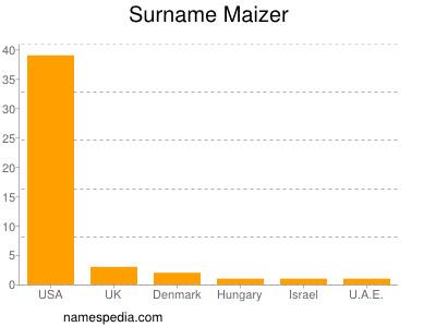 Surname Maizer