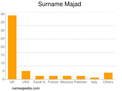 Surname Majad