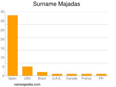Surname Majadas