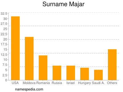 Surname Majar