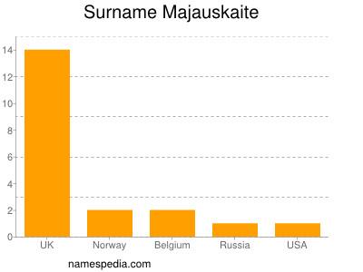 Surname Majauskaite