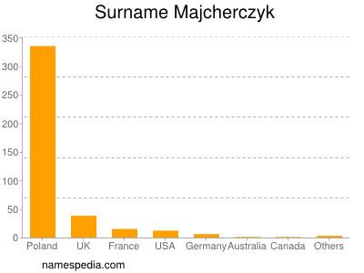 Surname Majcherczyk