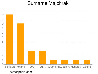 Surname Majchrak