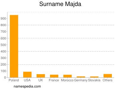 Surname Majda