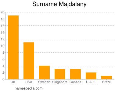 Surname Majdalany