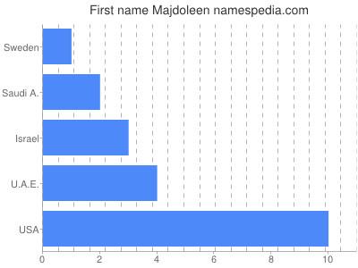 Given name Majdoleen