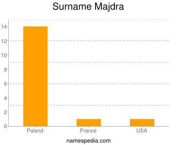 Surname Majdra