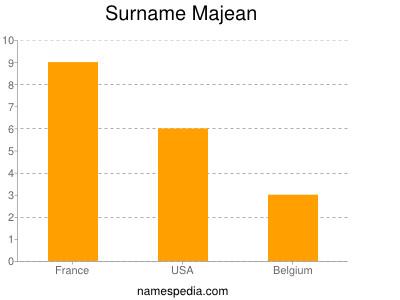 Surname Majean