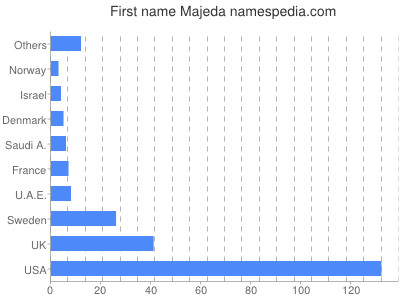 Given name Majeda