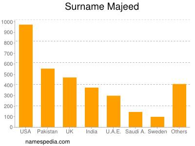 Surname Majeed
