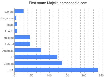 Given name Majella