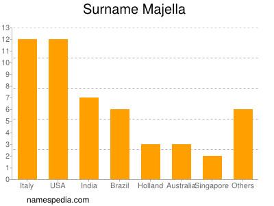 Surname Majella