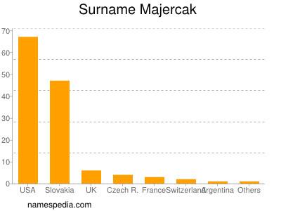 Surname Majercak