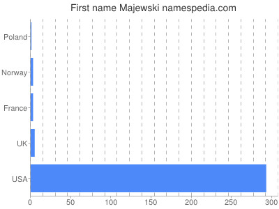 Given name Majewski