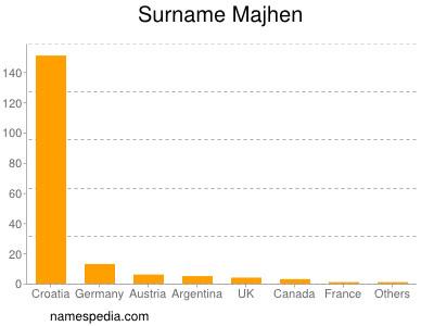 Surname Majhen