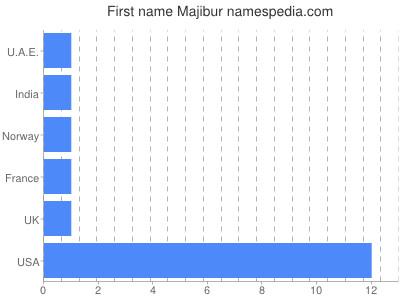 Given name Majibur