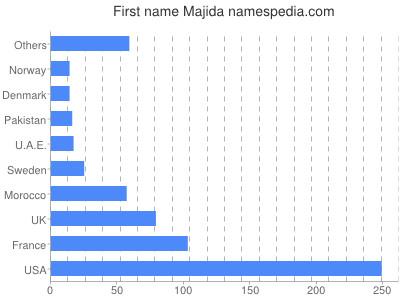 Given name Majida