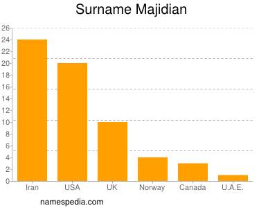 Surname Majidian