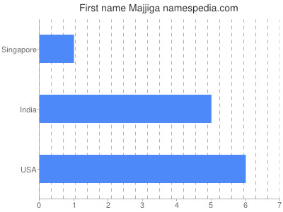 Given name Majjiga
