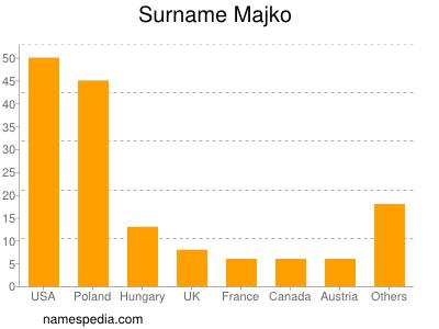 Surname Majko