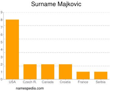 Surname Majkovic