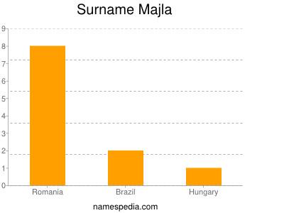 Surname Majla