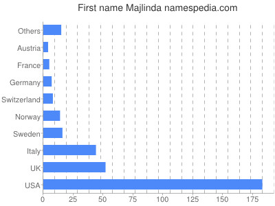 Given name Majlinda