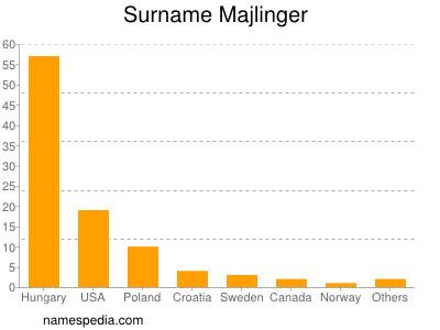 Surname Majlinger