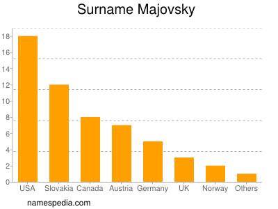 Surname Majovsky