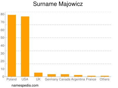 Surname Majowicz