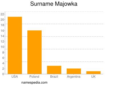 Surname Majowka