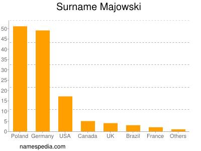 Surname Majowski
