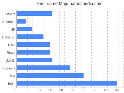 Given name Maju