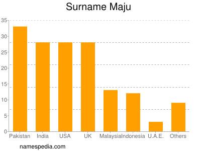 Surname Maju