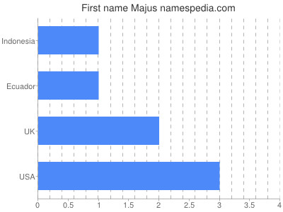 Given name Majus
