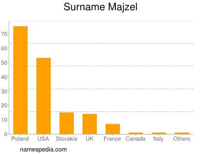 Surname Majzel
