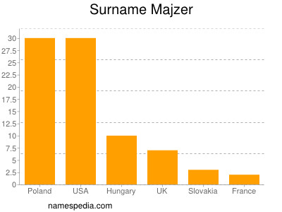 Surname Majzer