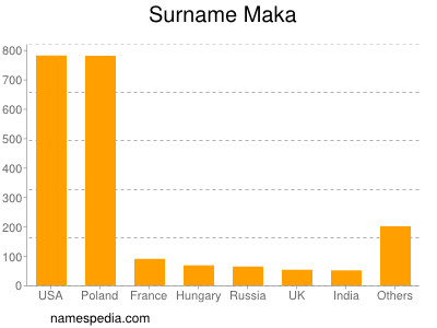 Surname Maka