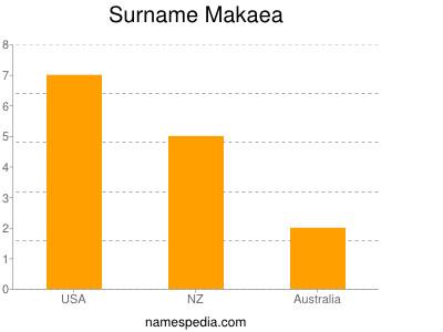 Surname Makaea
