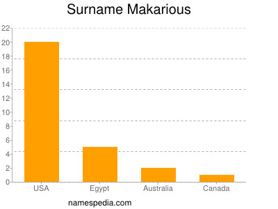Surname Makarious