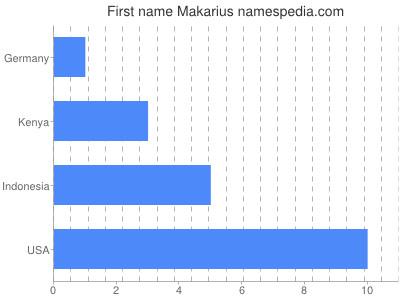 Given name Makarius