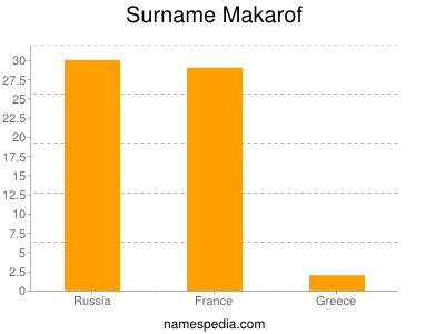 Surname Makarof