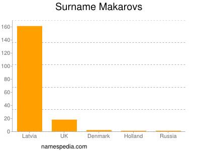 Surname Makarovs