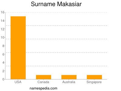 Surname Makasiar