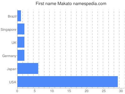 Given name Makato