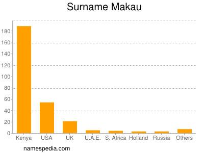 Surname Makau